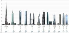 The Burj Khalifa and Its Amazing Views and Architecture
