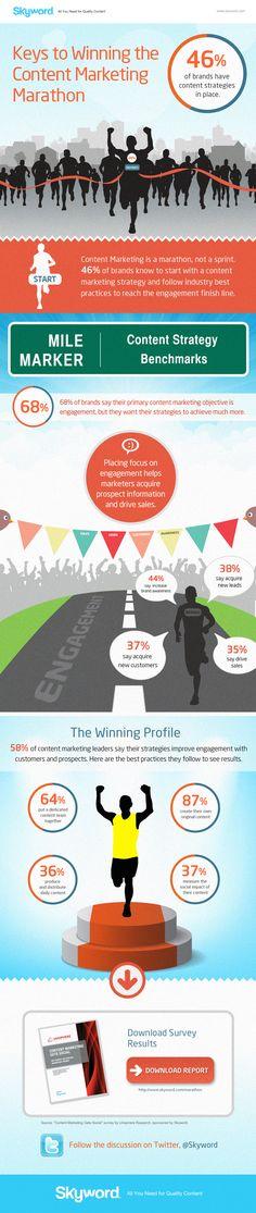 Keys to Winning the #ContentMarketing Marathon #Infographic