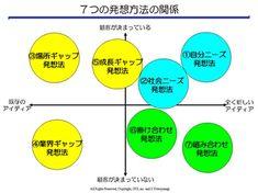 7つの発想方法の関係