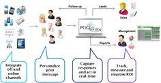 Online Message, No Response, Software, Management, Messages, Marketing, Prints, Pictures, Beams