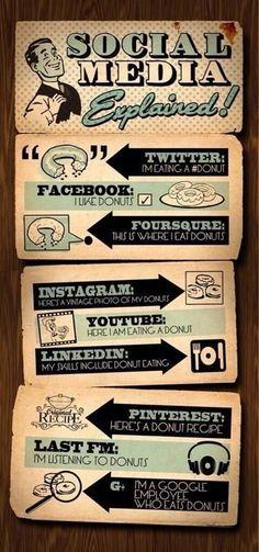 Social Media Status Updates Explained