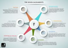 The Seven Sacraments | Catholic Infographic