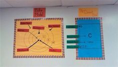 Chemistry Classroom, Science Chemistry, Bohr Model, Science Bulletin Boards, Carbon 12, Middle School Science, Biology, Atoms, Physics