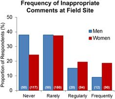Little is known about the climate of the scientific fieldwork setting as it relates to gendered experiences, sexual harassment, and sexual assault. We conducted an internet-based survey of field scientists (N = 666) to characterize these experiences. Codes of conduct and sexual harassment policies were not regularly encountered by respondents, while harassment and assault were commonly experienced by respondents during trainee career stages. Women trainees were the primary targets; their...