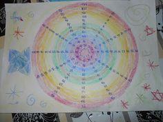 Con la cabeza en las nubes: rueda de multiplicación