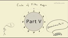 Circle of Fifths Magic #5. Music Education Video using Tessitura Pro