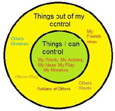 "Things I can control-  To utilize this in anger management therapy.. have the student cut out circles with construction paper.. Label one circle ""Things out of my control"", label the other, ""Things i can control""...  You could even cut out objects out of magazines to make it more interesting."