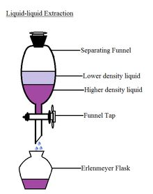 separation by solvent extraction - Google Search