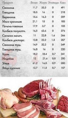 Калорийность мясо