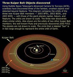KBO Orbits Diagram- Three Kuiper Belt Objects, discovered beyond the orbit of Neptune by Hubble Space Telescope. Credit:NASA/ESA and A. Astronomy Pictures, Astronomy Facts, Hubble Space Telescope, Science Facts, Our Solar System, Space Exploration, Cosmos, Diagram, Planets