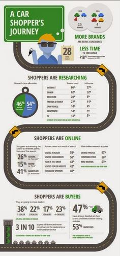 A car shopper's journey Shoppers are online/ researching/ buyers Share if…