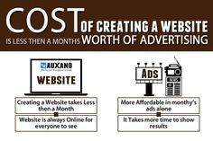 Cost of creating a website is less then a months worth of Advertising