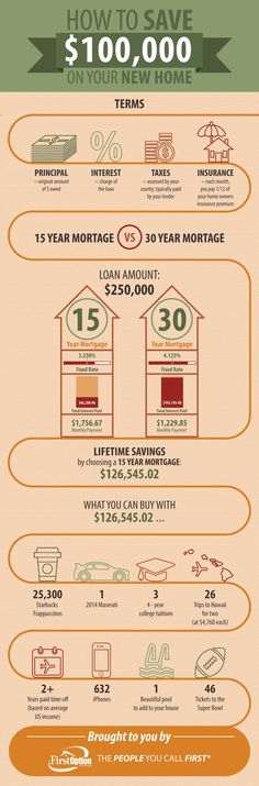 How to Save $100,000 On Your New Home [INFOGRAPHIC] | #realestate #mortgage www.tami-holmes.com