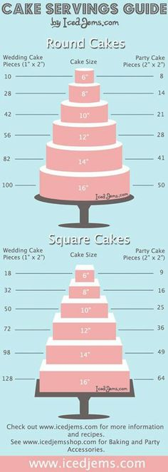 cake servings guide - I would need all the tiers.