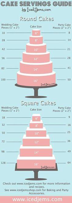 cake servings guide - I would need all the tiers. @Yuri Goytacaz Goytacaz Soto O  @Verónica Sartori Almanza Saucedaónica Sartori Suarez
