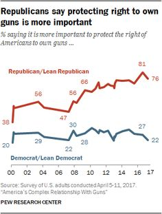 Republicans say protecting right to own guns is more important.  % saying it is more important to protect the right of Americans to own guns...  Source: Pew Research Center