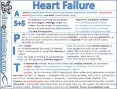 Heart Failure | almostadoctor.com - free medical student revision notes
