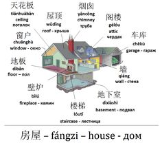 Mandarin Chinese From Scratch: House | Дом