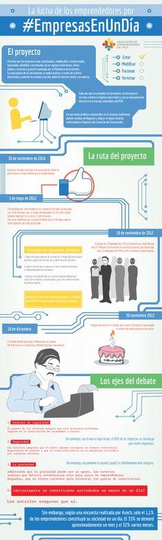 #EmpresasEn1Dia Excelente infografía para entender proyecto de ley y su lenta tramitación
