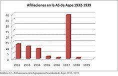 Gráfico 12. (Página 263).- Afiliaciones en la Agrupación Socialista de Aspe 1932 -1939. Elaboración propia.