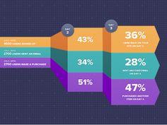 Dribbble - Mixpanel Infographics | Statistics design by Mixpanel