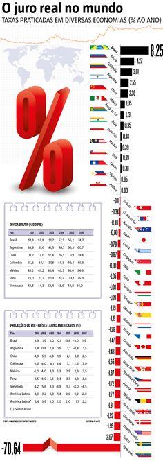 O corte na taxa básica de juros (Selic) anunciado pelo Conselho de Política Monetária (Copom) na última quarta-feira (19) pode significar um alento, mas ainda está longe de ser o remédio que irá tirar o país do atoleiro econômico. O juro real brasileiro (taxa nominal menos a inflação) continua sendo o maior do planeta. (21/10/2016) #Cambio #Moeda #Economia #Juros #Infográfico #Infografia #HojeEmDia