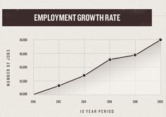 https://www.webpagefx.com/blog/images/cdn.designinstruct.com/files/403-charts_graphs_examples/charts_graphs_examples_04employmentgrowthrate.jpg