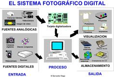 El sistema fotográfico digital desde las fuentes analógicas a las digitales