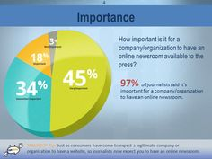 Our 2015 Online Newsroom survey confirmed how important it is for a company/organization to have an online newsroom. Download a free copy of the full report to see what features every good online newsroom should include.