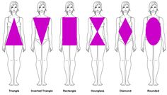 Triangle Shape You need to focus on gaining size in your upper body by working on your shoulders, back, chest and arms. To help give your body balance you will do exercises to lose inches in your lower body in your core, abs and legs. To lose inches in your hips and glutes our Perfect Butt Circuit will be your best friend!