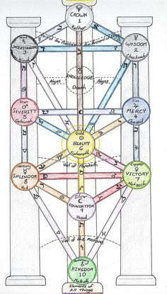 In Kabbalah, the sephiroth are the ten emanations of God forming the Tree of Life, including Daath, a hole in the Abyss representing knowledge. The sephira can be seen as a system of virtues or paths to take on the journey through life. Each sephira has a corresponding Klippot or shell forming Qlipoth the Tree of Death in the Underworld. The Sephiroth correspond to Tarot and Astrology, such as Pluto's association with Daath. One can enlist as a Tzadikim initiate and follow the ten moral...