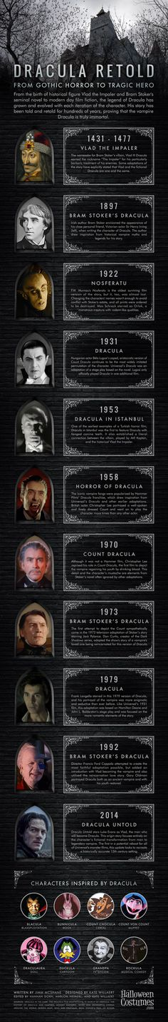 Dracula Retold: From Gothic Horror to Tragic Hero [Infographic]