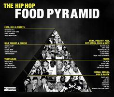 Hip hop food pyramid