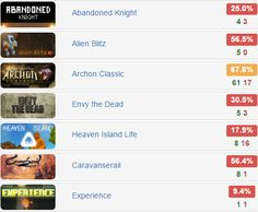 Monday Bundle - @IndieGala   $1.89 for 7 #steam #games  Rates: http://www.steamhits.com/Bundle/Bundle/3142  #videogames