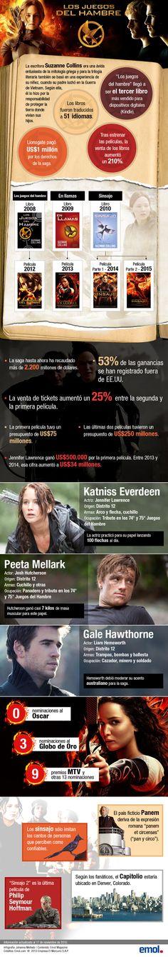 #Sinsajo #InfografiaEmol #JuegosDelHambre