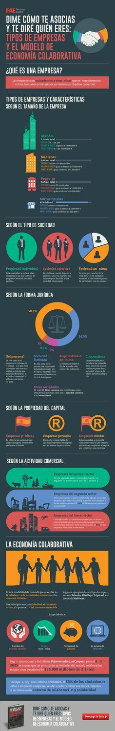 Infografía: Tipos de empresas y el modelo de economía colaborativa