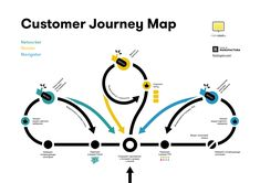 Customer Journey Map: пять шагов для создания продукта, который понравится пользователям Design Ios, Map Design, Tool Design, Urban Design, Graphic Design, Diagram Design, Chart Design, Experience Map, Customer Experience