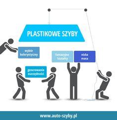 Plastikowe szyby - zalety #samochod #szyby #plastik #asortymentsamochodowy