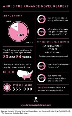 romance novel reader stats | Datos recopilados por la escritora Maya Rodale para el libro Dangerous Books for Girls