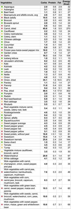 "Lowest carb vegetables chart LCHF: Vegetables ""a table I made for you with most common vegetables and carbs per 100 g. Green: veggies with less than 2.5 g carbs - you can eat in larger portions. Yellow: between 2.5 g and 5 g carbs - OK, but eat in moderation. Red: more than 5 g carbs - be careful. It's quite easy to eat 100 g or more when eating vegetables so keep it to small amounts."""
