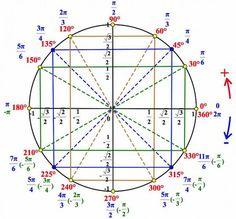 Geometry Formulas, Mathematics Geometry, Physics And Mathematics, Math Formulas, Math Formula Sheet, Japanese Math, Math Charts, Math Vocabulary, Math Notebooks