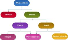 Web content is the main reason people visit any website. Some recommendations for creating quality website content.