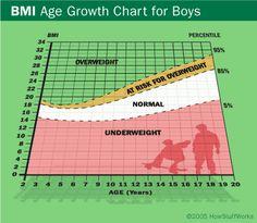 Body Fat Chart for Children & Kids | Muscle Mass Chart, BMI, Bone ...