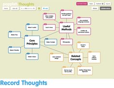 The Popplet app is an easy mind-mapping tool for visual learners. Mind Mapping Tools, Mapping Software, Visual Map, Thinking Maps, Special Needs Students, Math Help, Project Based Learning, Teaching Resources, Mindfulness