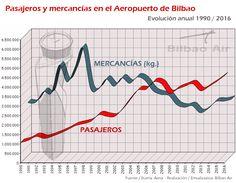 Pasajeros vs. Mercancías en el Aeropuerto de Bilbao. Informe de tráfico aéreo del Aeropuerto de Bilbao 2016