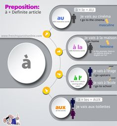 Contraction of the definite article with the preposition in Frenchthe video is here: VIDEOPreposition \\