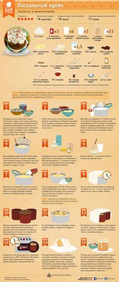 Как приготовить пасхальный кулич | Рецепты в инфографике | Кухня | Аргументы и Факты