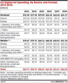 Digital advertising spending trends