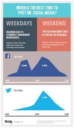 Infographic on peak social media posting times by Bridg Inbound Marketing, Facebook Marketing, Marketing Digital, Content Marketing, Online Marketing, Social Media Marketing, Affiliate Marketing, Internet Marketing, Social Media Trends