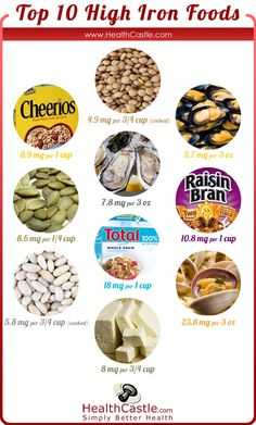 Top 10 Iron Rich Foods via HealthCastle.com. List of iron rich foods, inhibitors, and enhancers.